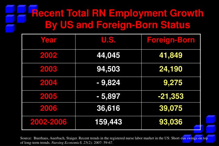Recent Total RN Employment Growth By US and Foreign-Born Status