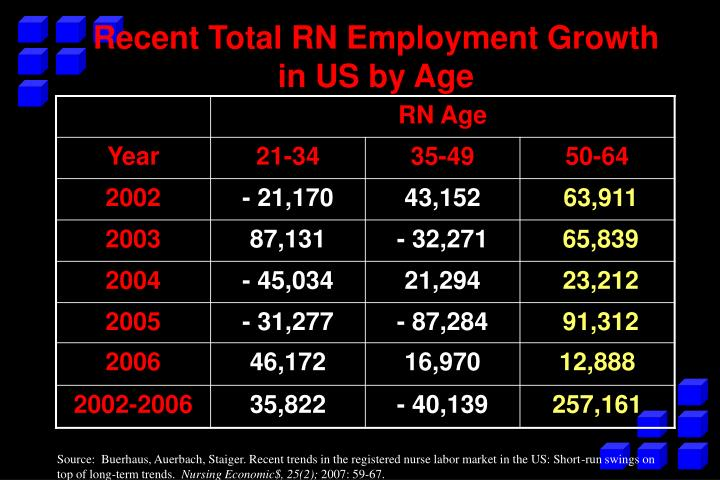 Recent Total RN Employment Growth in US by Age