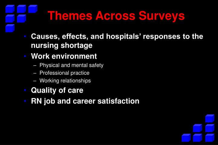 Causes, effects, and hospitals' responses to the nursing shortage