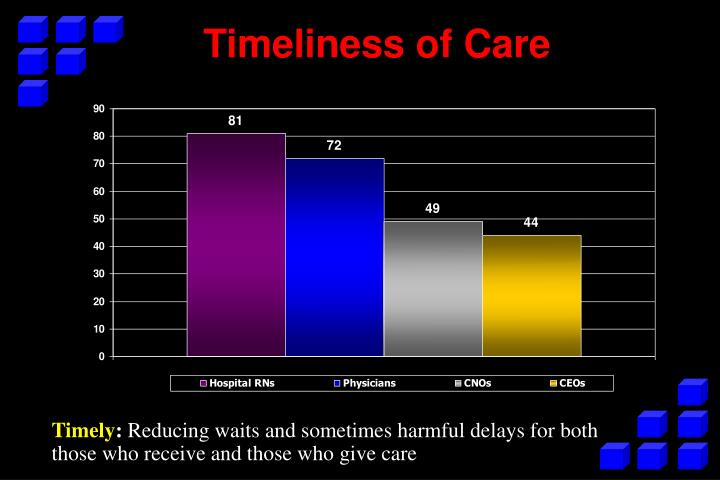 Timeliness of Care