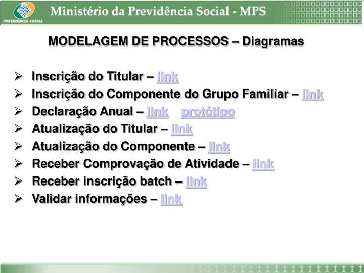 MODELAGEM DE PROCESSOS – Diagramas