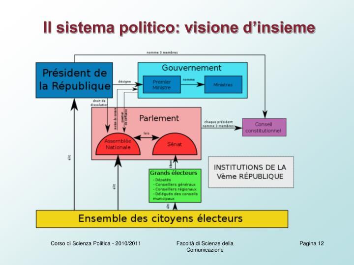 Il sistema politico: visione d'insieme