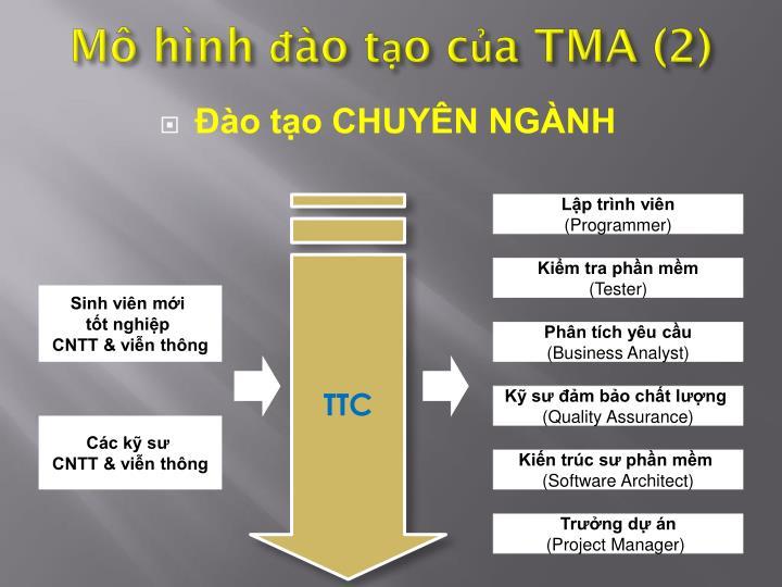 Mô hình đào tạo của TMA (2)