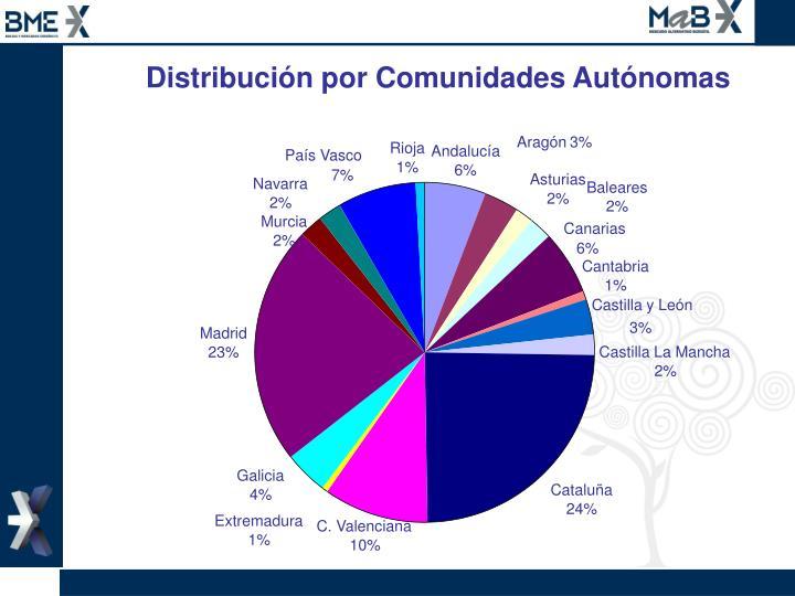 Distribución por Comunidades Autónomas