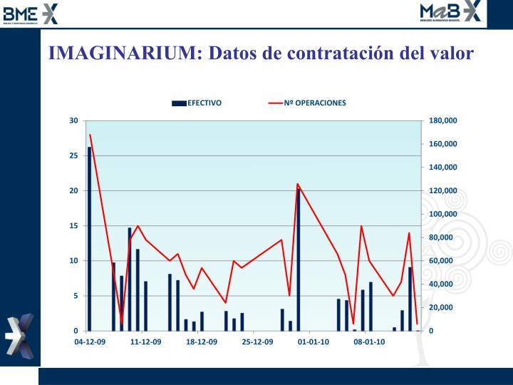 IMAGINARIUM: Datos de contratación del valor