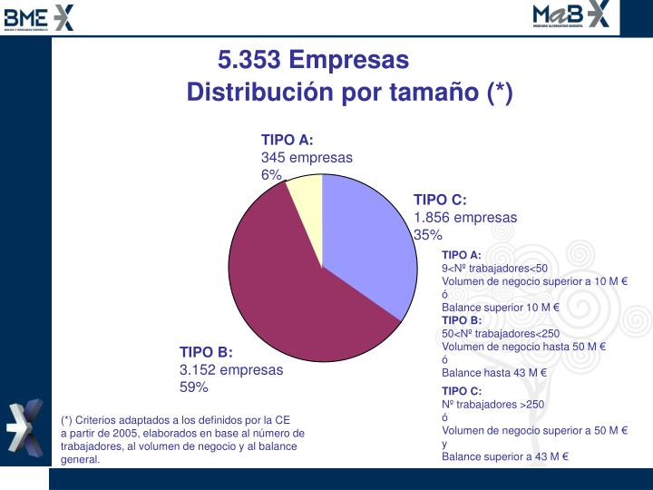 5.353 Empresas