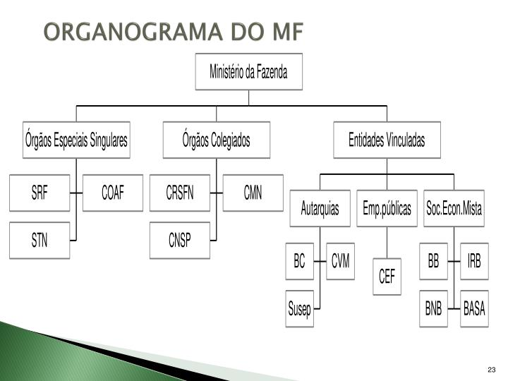 ORGANOGRAMA DO MF