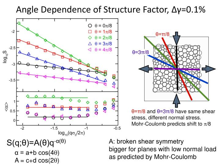 Angle Dependence of Structure Factor, Δγ=0.1%
