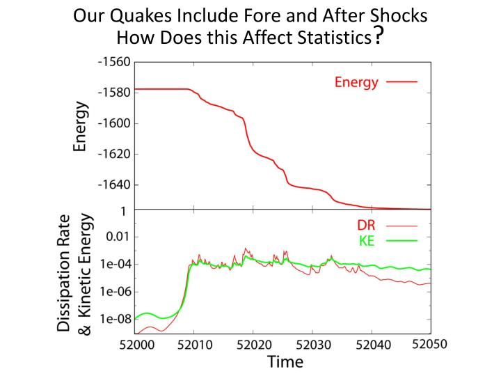 Our Quakes Include Fore and After Shocks