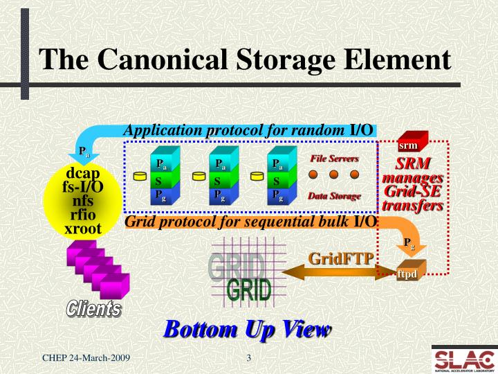 The canonical storage element