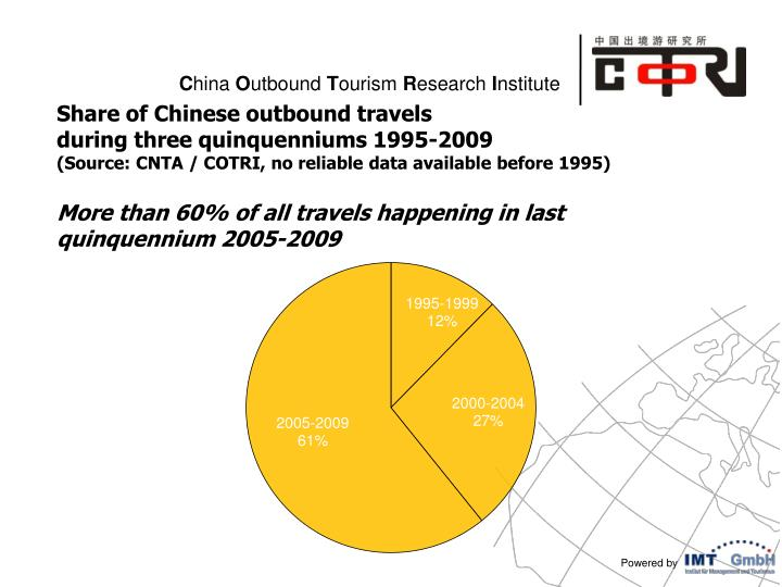 Share of Chinese outbound travels
