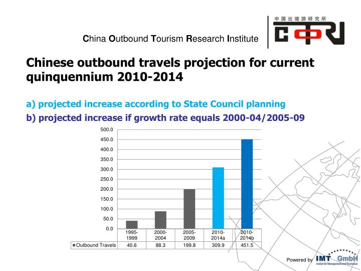 Chinese outbound travels projection for current