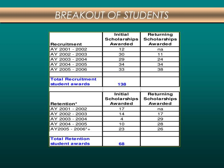 BREAKOUT OF STUDENTS