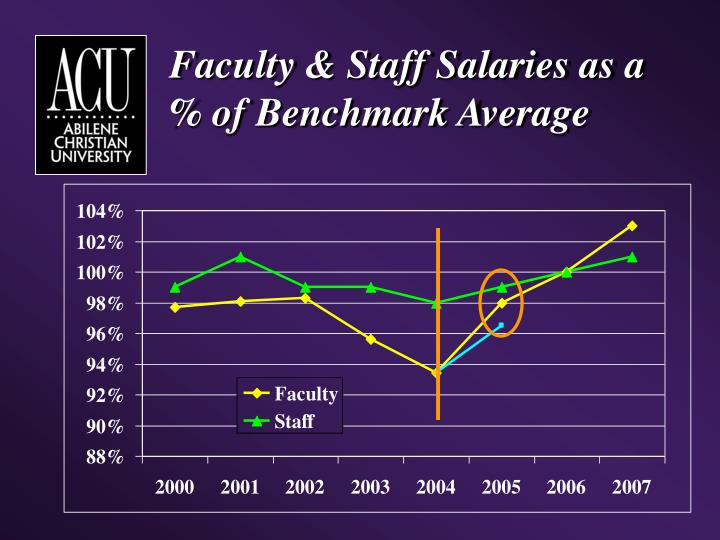 Faculty & Staff Salaries as a % of Benchmark Average