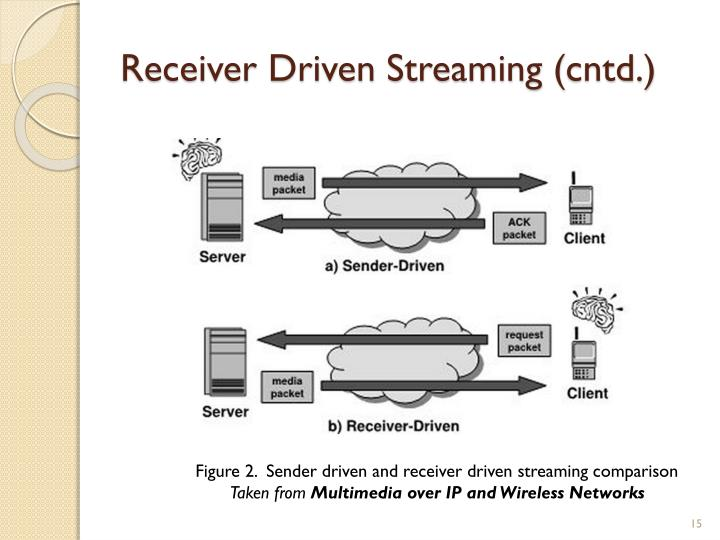 Receiver Driven Streaming (