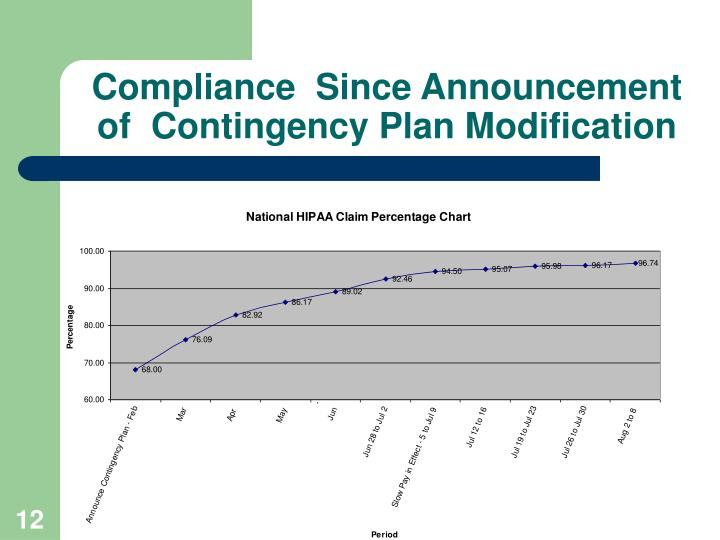 Compliance  Since Announcement of  Contingency Plan Modification