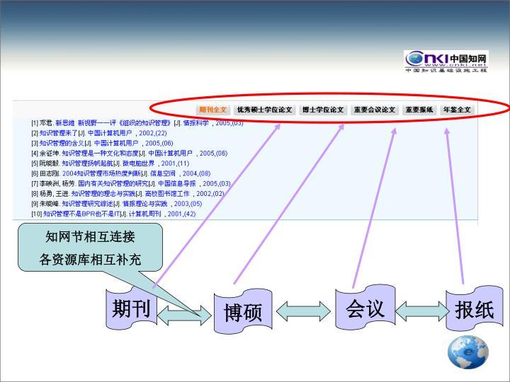 知网节相互连接