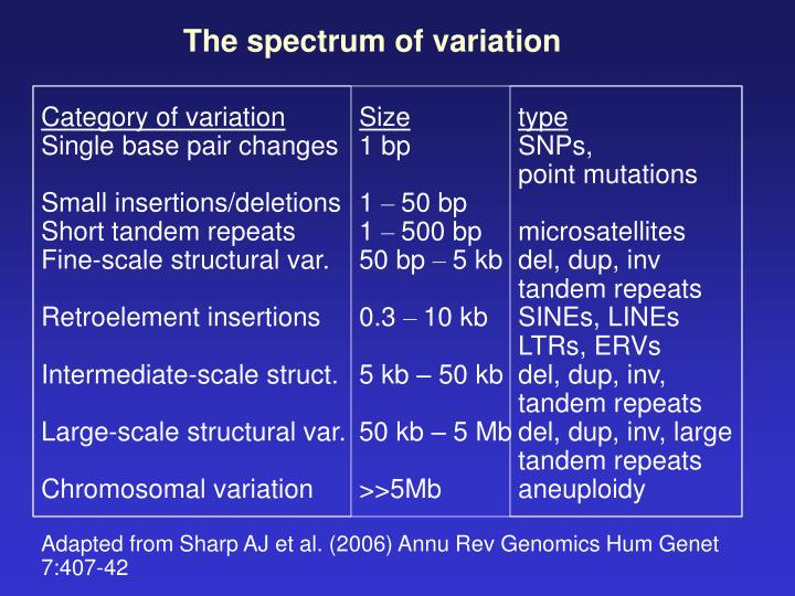 The spectrum of variation