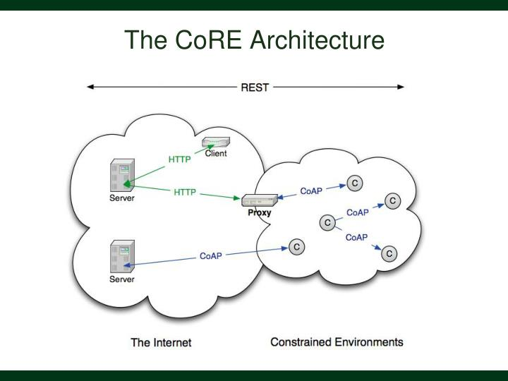The CoRE Architecture