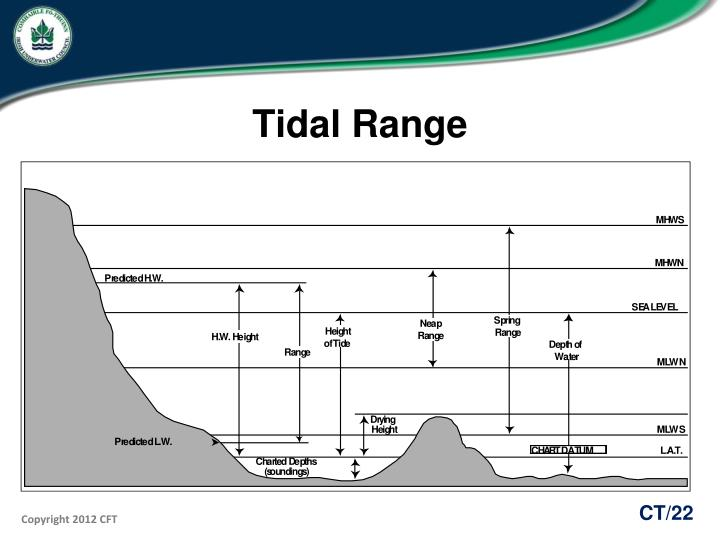 Ppt - Chartwork And Tides Powerpoint Presentation