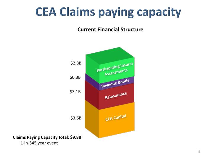 CEA Claims paying capacity