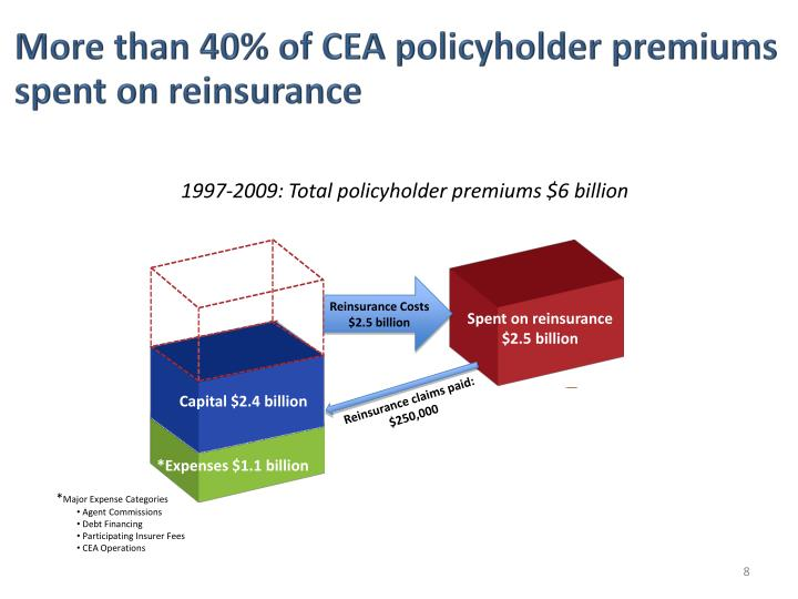 More than 40% of CEA policyholder premiums spent on reinsurance