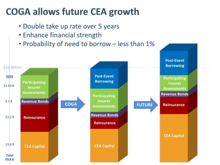 COGA allows future CEA growth