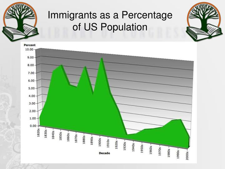 Immigrants as a Percentage