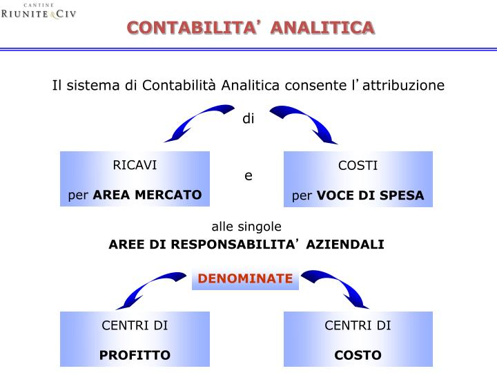 CONTABILITA