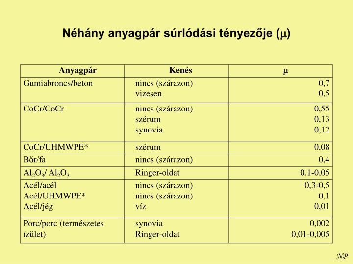 Néhány anyagpár súrlódási tényezője (