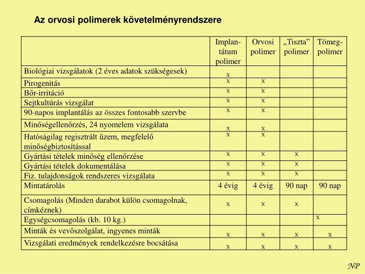 Az orvosi polimerek követelményrendszere