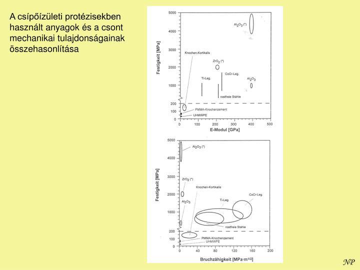 A csípőízületi protézisekben használt anyagok és a csont mechanikai tulajdonságainak összehasonlítása