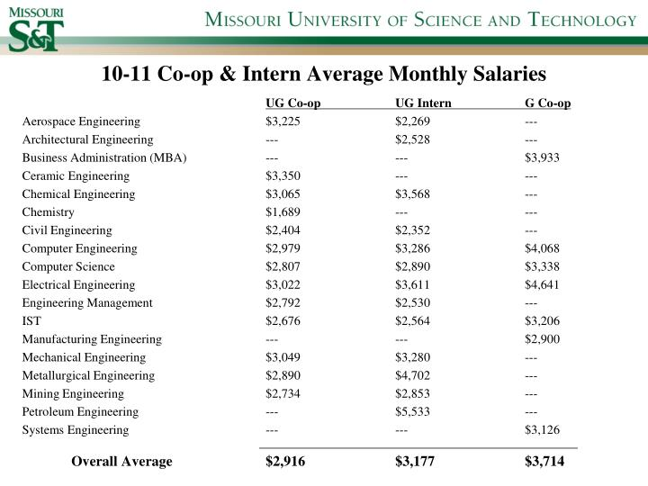 10-11 Co-op & Intern Average Monthly Salaries