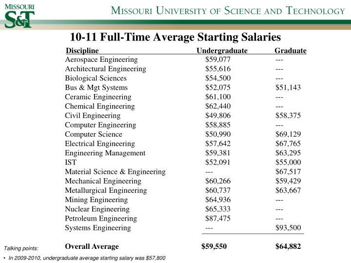 10-11 Full-Time Average Starting Salaries