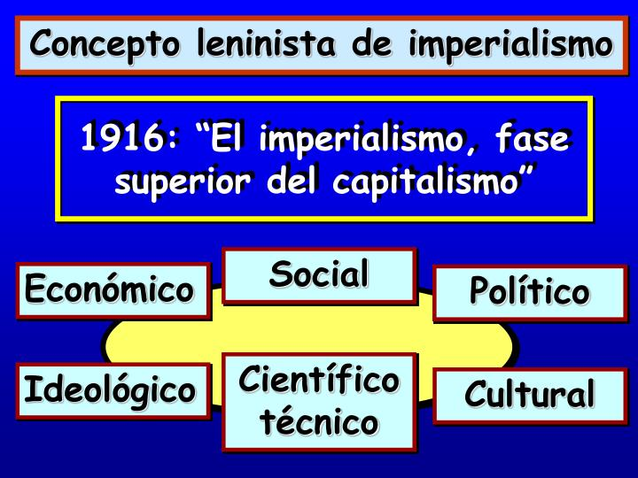 """1916: """"El imperialismo, fase superior del capitalismo"""""""