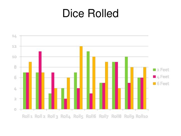 Dice Rolled