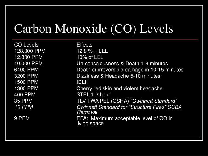 Carbon Monoxide (CO) Levels