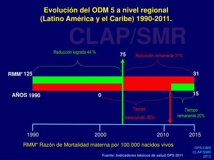Evolución del ODM 5 a nivel regional        (Latino América y el Caribe) 1990-2011.