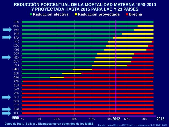 REDUCCIÓN PORCENTUAL DE LA MORTALIDAD MATERNA 1990-2010