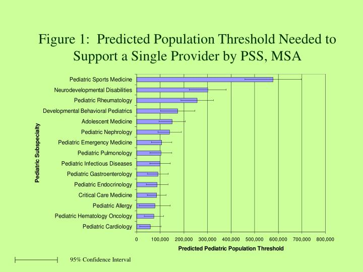 Figure 1:  Predicted Population Threshold Needed to Support a Single Provider by PSS, MSA