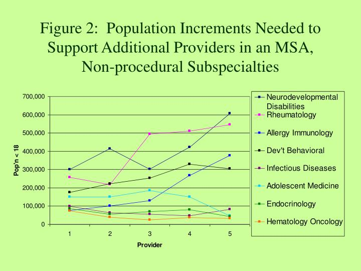 Figure 2:  Population Increments Needed to Support Additional Providers in an MSA,