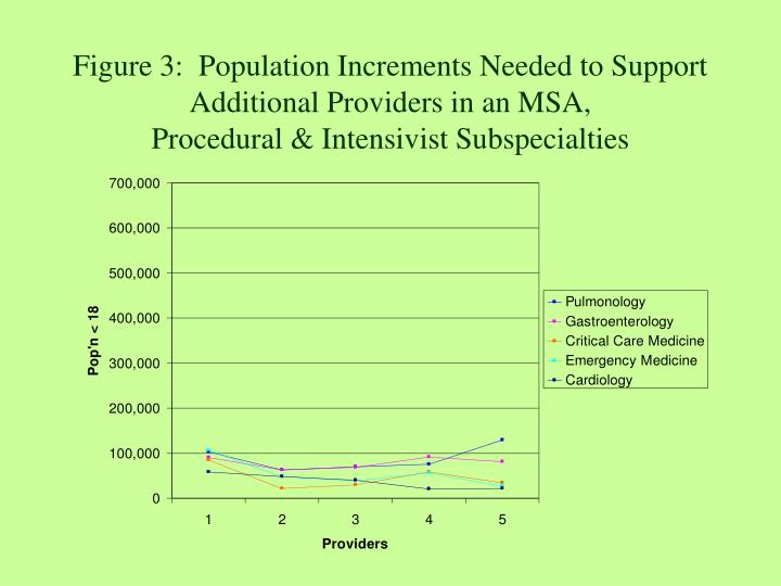 Figure 3:  Population Increments Needed to Support Additional Providers in an MSA,