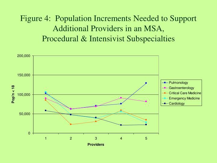 Figure 4:  Population Increments Needed to Support Additional Providers in an MSA,