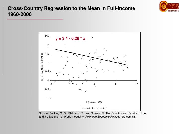 Cross-Country Regression to the Mean in Full-Income