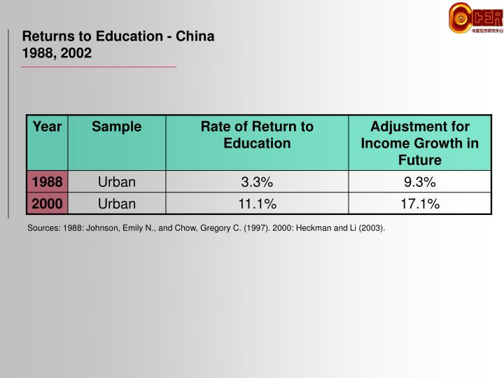 Returns to Education - China