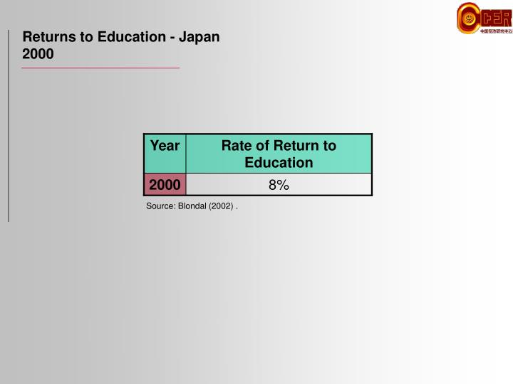 Returns to Education - Japan