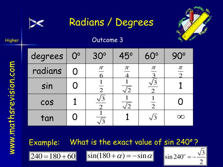 Radians / Degrees