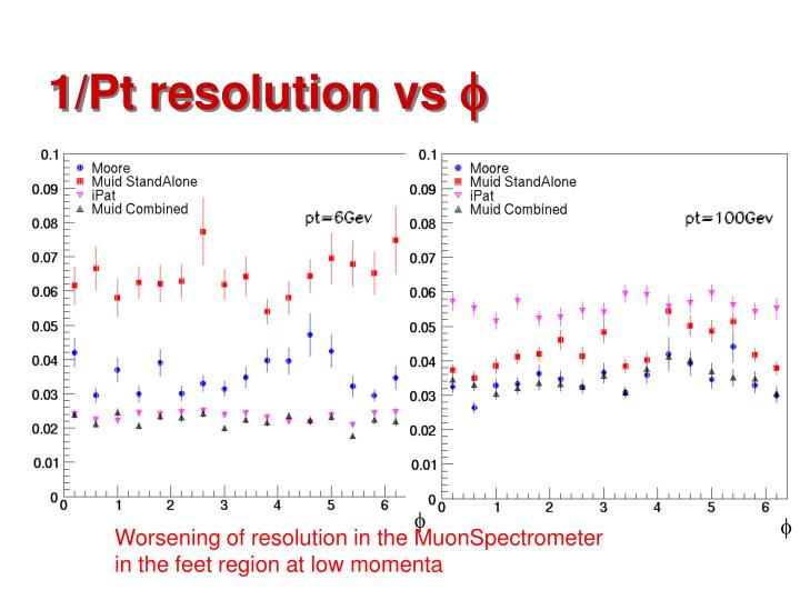 1/Pt resolution vs