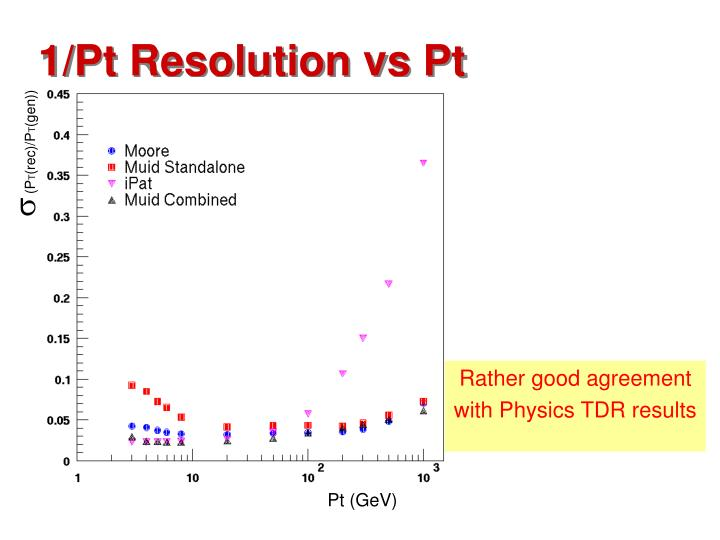 1/Pt Resolution vs Pt