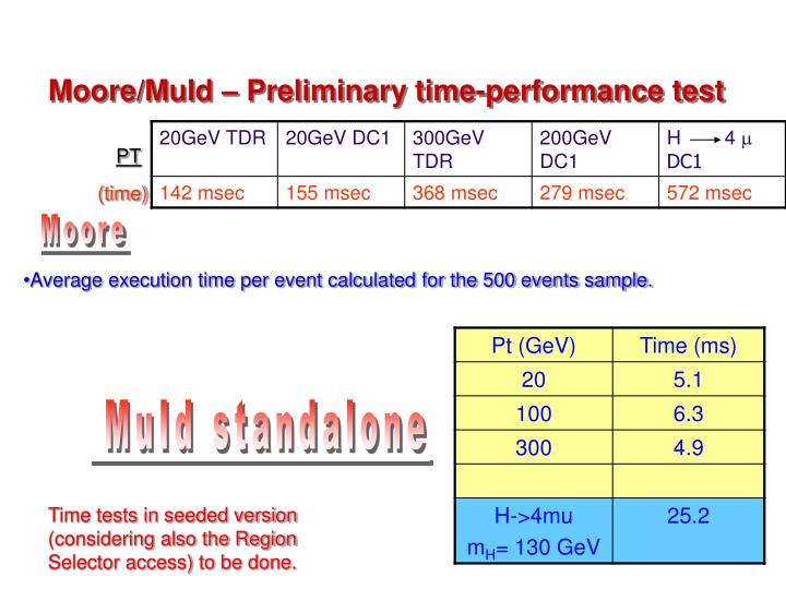 Moore/MuId – Preliminary time-performance test